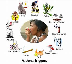 Asthma Clinical Research Network (ACRN) » By John Brown