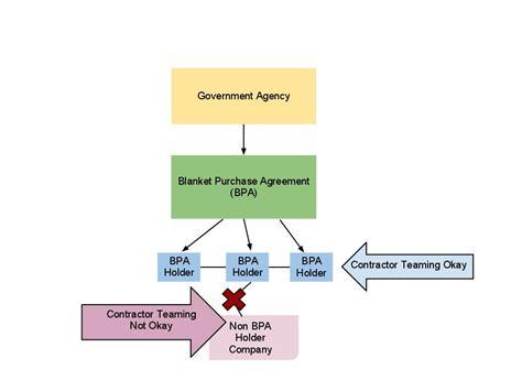 utilizing contractor team arrangements ctas