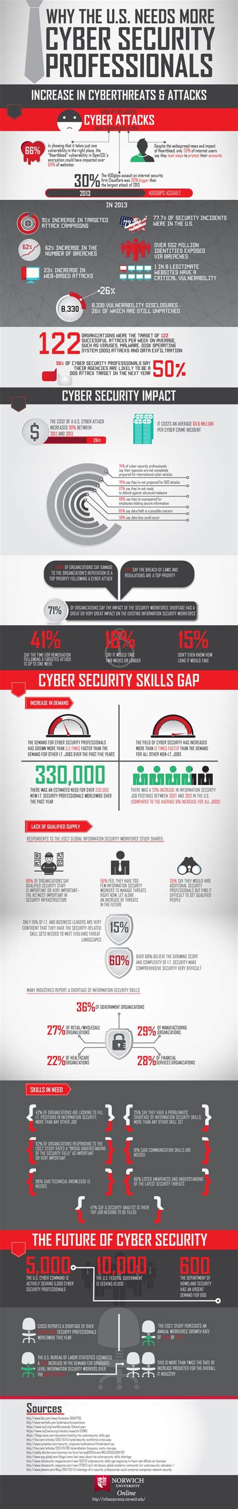 Why The Us Needs More Cyber Security Professionals. Free Conference Call Skype Movers Lombard Il. Isle Of Palms Activities Lifetime Web Hosting. Time Of Flight Secondary Ion Mass Spectrometry. Asphalt Paving St Louis Best Checking Acount. Medical Malpractice Attorneys. Southernsun Asset Management. Home Security In Houston How To Find An Image. How Long Can You Defer Student Loans