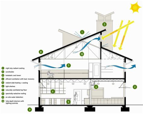 energy efficient home plans 17 photo gallery home design