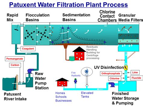 Water Diagram by Water Filtration
