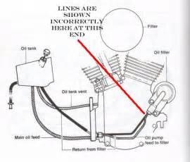 similiar 1989 harley davidson evolution motor diagram keywords oil line routing diagram on harley evo oil line diagram for engine