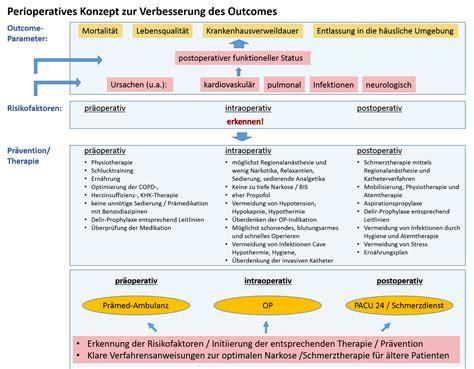 uke anaesthesiologie