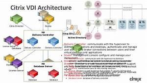 Citrix Xendesktop And Xenapp 7 5 Architecture Deployment