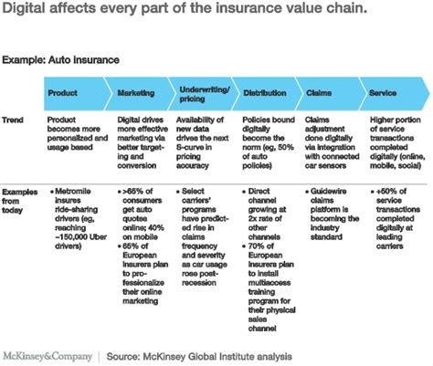 making digital strategy  reality  insurance mckinsey