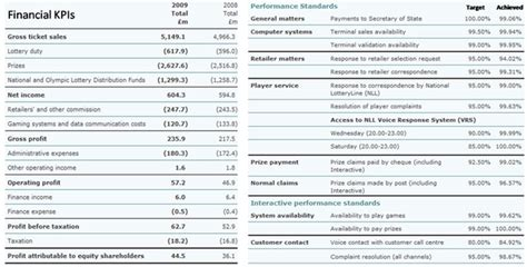 It Kpi Template by Performance Magazine Kpi Exles In Practice Camelot