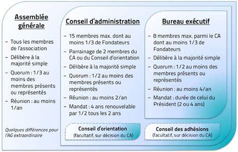 modification bureau association loi 1901 association loi 1901 bureau