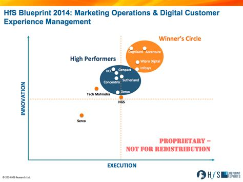 operational strategy accenture cognizant wipro and infosys are the marketing