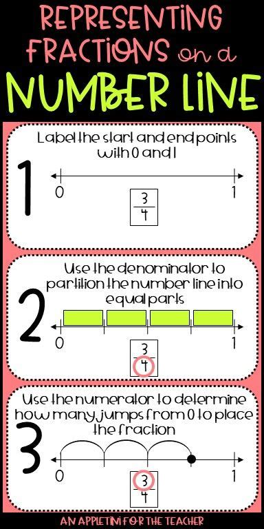 grade representing fractions   number