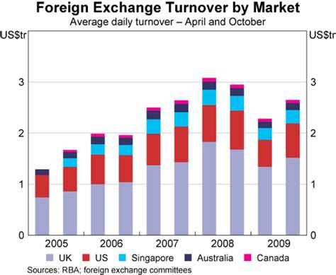 foreign exchange market global foreign exchange turnover bulletin march