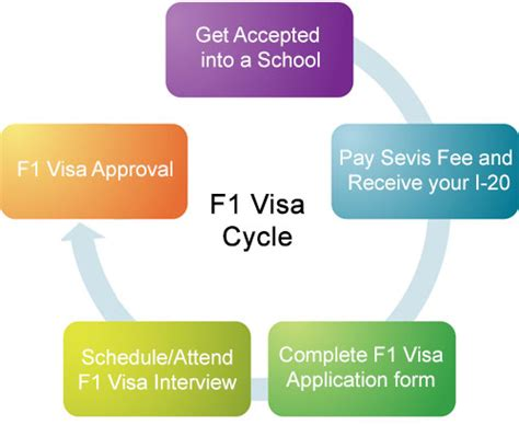 F1 Visa Process And Requirement