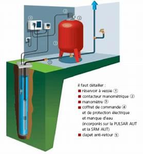 Pompe Immergée Puit : pompe immerg e toutes les pompes submersibles pour puits ~ Melissatoandfro.com Idées de Décoration