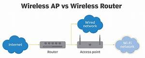 Access Point Or Wireless Router  Things You Should
