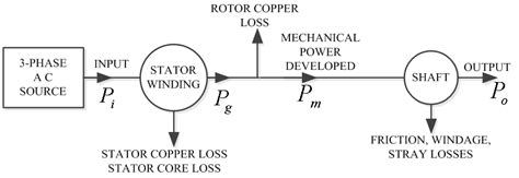 figure  power flow diagram   phase induction motor