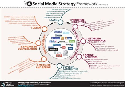social media strategy template social media strategy template tryprodermagenix org 24906