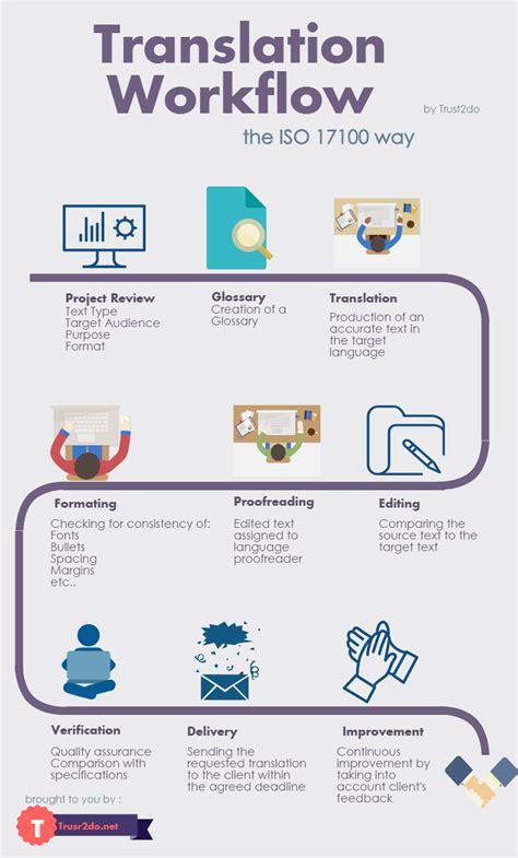 human translation workflow iso  trustdo