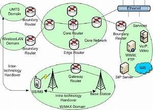 All 4g Wireless Communication