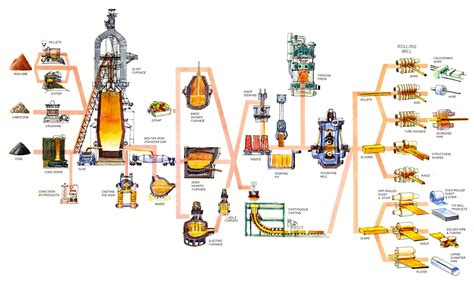 Steelmaking Process