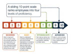 Competency Proficiency Levels Business Skills