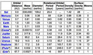 Table How Many Moons Does Each Planet Have