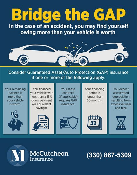 """Car insurance in baytown on superpages.com. Understanding Auto Insurance """"Gap Coverage"""""""