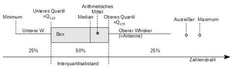 materialien aus mathematik seminarensiboxplots zum wiki