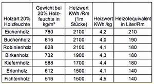 Gewicht Von Holz Berechnen : berlin barnim kaminholz holz ~ Themetempest.com Abrechnung