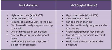 After Safe Abortion