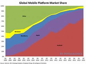 Android39s Mobile Devices Control 60 Of The Global