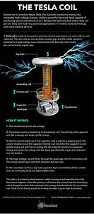 How The Tesla Coil Works  Infographic