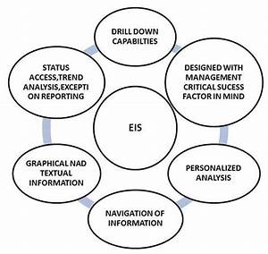 mis executive support system With marketing information system mis definition meaning diagram