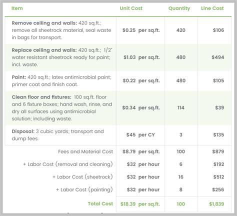 mold remediation cost calculator