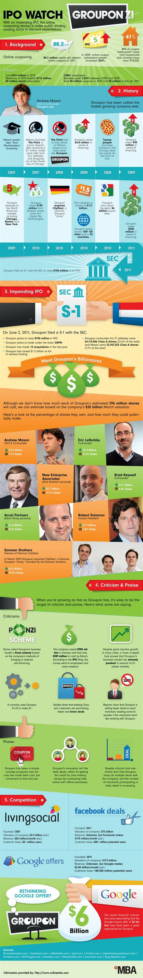 ipo  groupon infographic infographic list