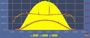 Kwp Berechnen : sunics photovoltaik leitungsverluste von photovoltaikanlagen berechnen dc leitung ~ Themetempest.com Abrechnung