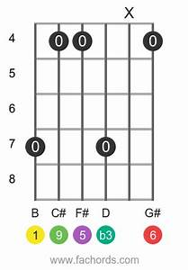 Bm6 9 Guitar Chord How To Create And Play The B Minor