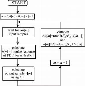 Diagram Of Vfd Based Src Algorithm