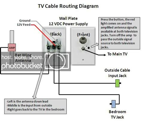 rv net open roads forum tech issues how to trace tv coax