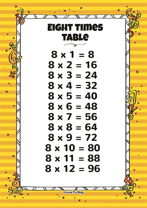 8 times tables chart 6 7 8 times table test 1 2 3 4 times tables worksheet