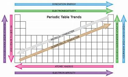 Periodic Table Trends Energy Ionization Atomic Electronegativity