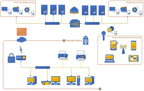 Network Diagram Template Visio by Sharepoint Conference 2012 What S New In Visio Visio