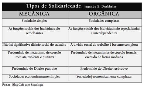si e social de solidariedade mecânica e solidariedade orgânica