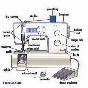 A Sewing Machine With All Its Myriad Of Parts Carefully