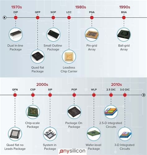 Semiconductor Packaging History and Trends - AnySilicon