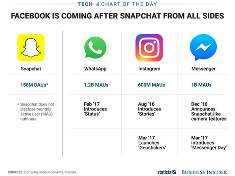 all the ways has copied snapchat chart business insider