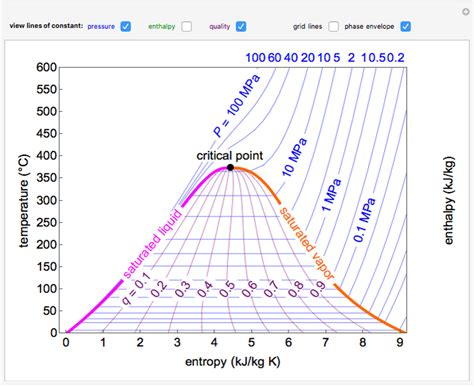 Water Diagram by Temperature Entropy Diagram For Water Wolfram