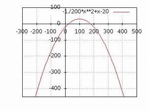 Parabeln Berechnen : scheitelpunkt berechnen bei parabeln ~ Themetempest.com Abrechnung