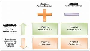 5: Reinforcement Theory of Motivation