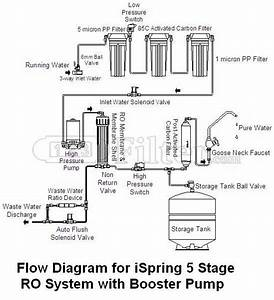 7 Stage Ro System Boster Pump Tds Install Diagram