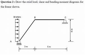 civil engineering archive october 09 2014 cheggcom With load shear force and bending moment diagrams assignment help
