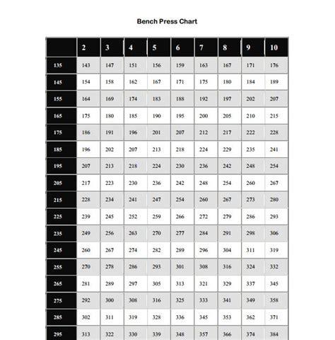 bench press chart strength assessment